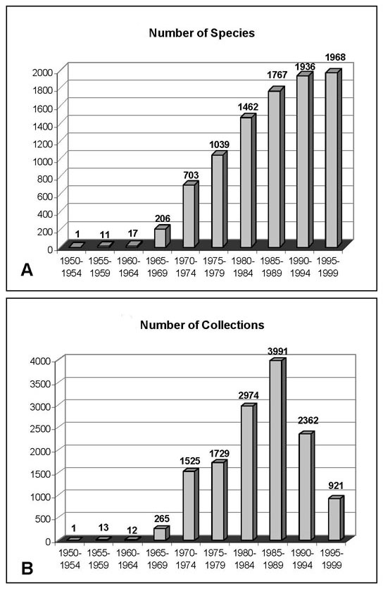 Two graphs showing the history of plant collection in central French Guiana. A. Progressive accumulation of vascular plant species known from the flora of central French Guiana from 1950 to 1999. B. As the species of the area became better known each of the collections became more valuable because of the new information it provided.